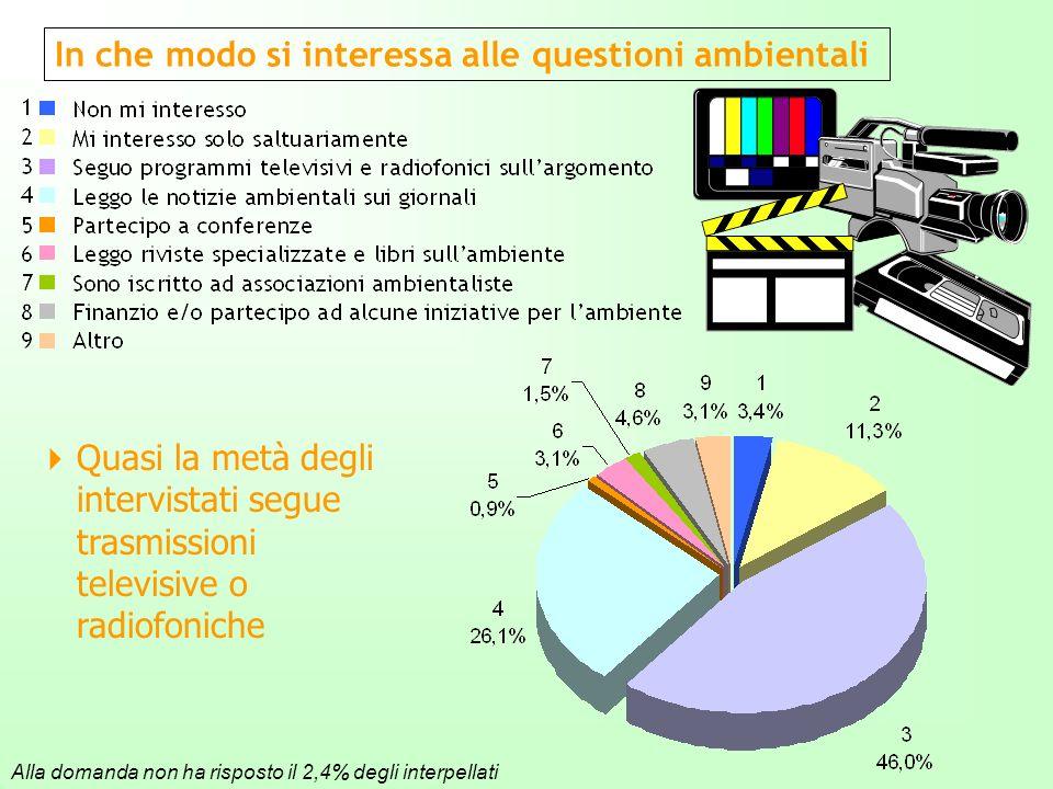 In che modo si interessa alle questioni ambientali Quasi la metà degli intervistati segue trasmissioni televisive o radiofoniche Alla domanda non ha risposto il 2,4% degli interpellati