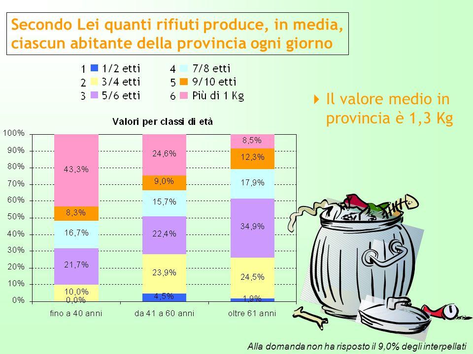 Secondo Lei quanti rifiuti produce, in media, ciascun abitante della provincia ogni giorno Il valore medio in provincia è 1,3 Kg Alla domanda non ha risposto il 9,0% degli interpellati