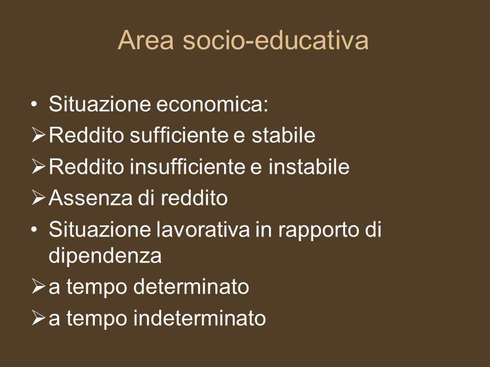 Area socio-educativa Situazione economica: Reddito sufficiente e stabile Reddito insufficiente e instabile Assenza di reddito Situazione lavorativa in