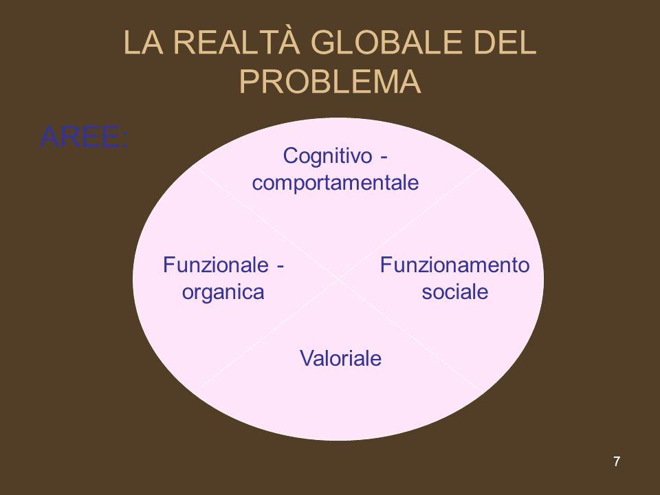LA REALTÀ GLOBALE DEL PROBLEMA AREE: 7 Funzionale - organica Cognitivo - comportamentale Funzionamento sociale Valoriale