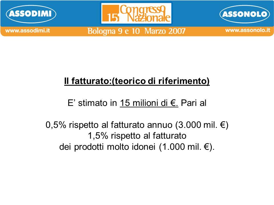Il fatturato:(teorico di riferimento) E stimato in 15 milioni di. Pari al 0,5% rispetto al fatturato annuo (3.000 mil. ) 1,5% rispetto al fatturato de