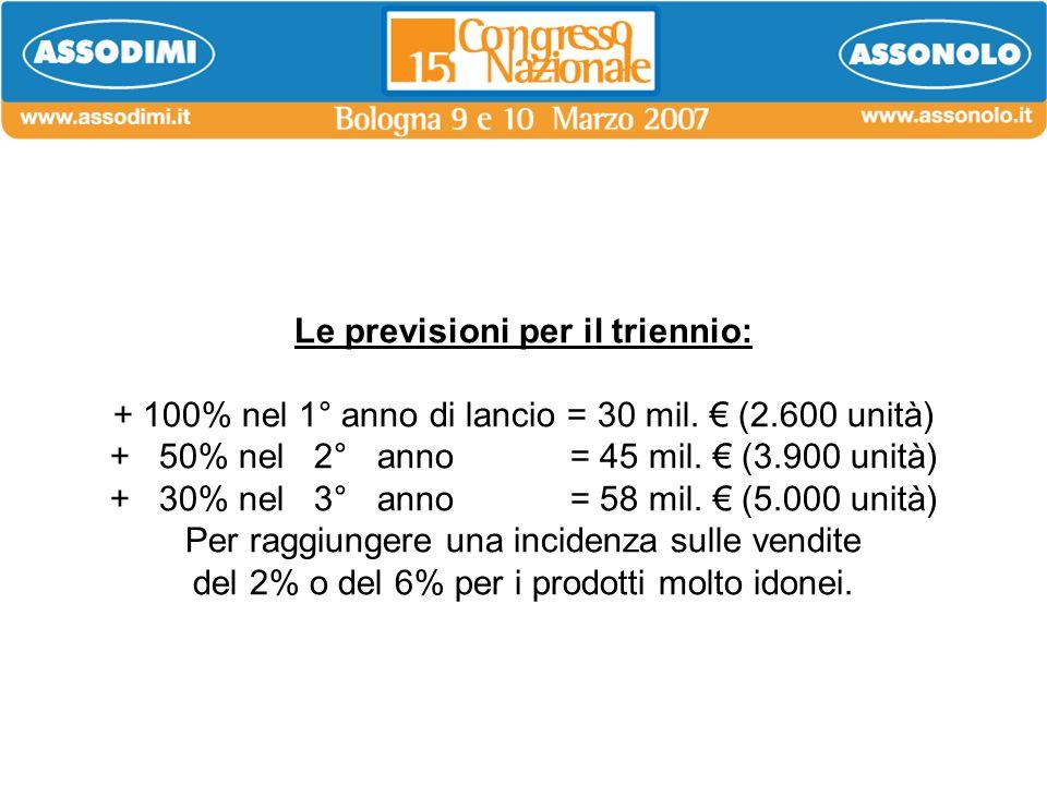 Le previsioni per il triennio: + 100% nel 1° anno di lancio = 30 mil. (2.600 unità) + 50% nel 2° anno = 45 mil. (3.900 unità) + 30% nel 3° anno = 58 m