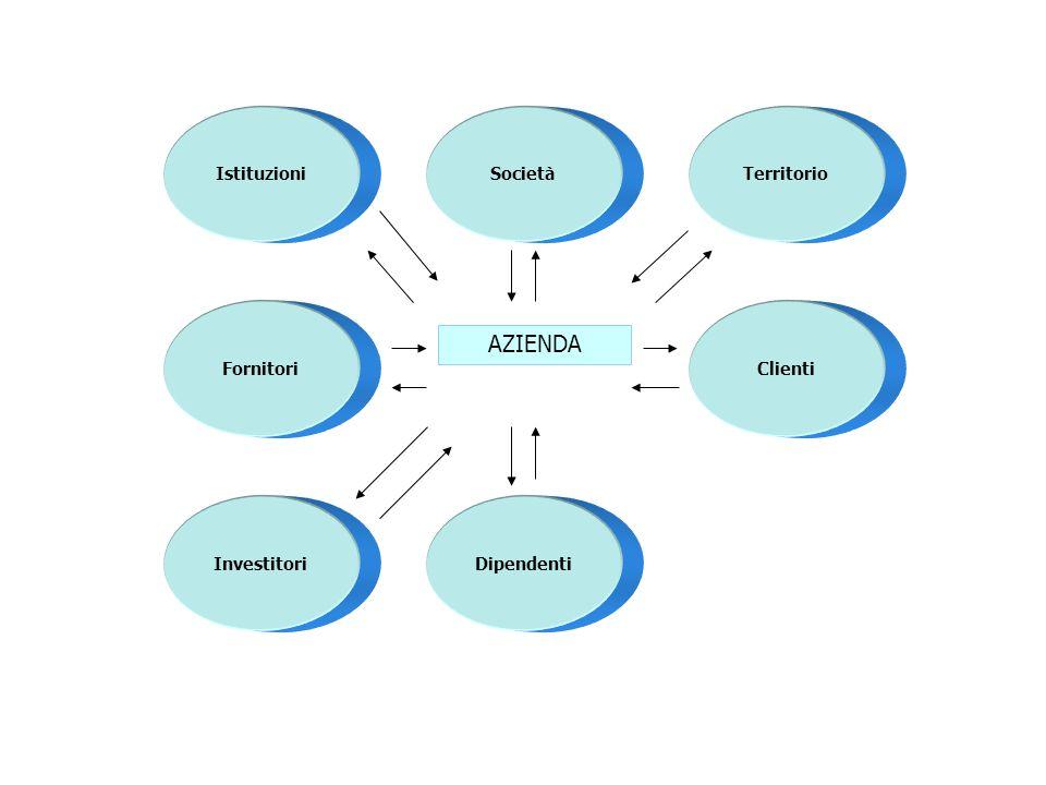 Territorio Clienti DipendentiInvestitori Fornitori IstituzioniSocietà AZIENDA