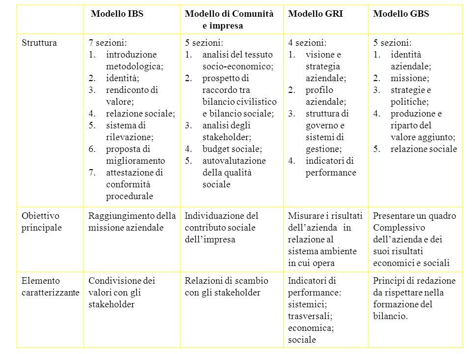 Modello IBSModello di Comunità e impresa Modello GRIModello GBS Struttura7 sezioni: 1.introduzione metodologica; 2.identità; 3.rendiconto di valore; 4.relazione sociale; 5.sistema di rilevazione; 6.proposta di miglioramento 7.attestazione di conformità procedurale 5 sezioni: 1.analisi del tessuto socio-economico; 2.prospetto di raccordo tra bilancio civilistico e bilancio sociale; 3.analisi degli stakeholder; 4.budget sociale; 5.autovalutazione della qualità sociale 4 sezioni: 1.visione e strategia aziendale; 2.profilo aziendale; 3.struttura di governo e sistemi di gestione; 4.indicatori di performance 5 sezioni: 1.identità aziendale; 2.missione; 3.strategie e politiche; 4.produzione e riparto del valore aggiunto; 5.relazione sociale Obiettivo principale Raggiungimento della missione aziendale Individuazione del contributo sociale dellimpresa Misurare i risultati dellazienda in relazione al sistema ambiente in cui opera Presentare un quadro Complessivo dellazienda e dei suoi risultati economici e sociali Elemento caratterizzante Condivisione dei valori con gli stakeholder Relazioni di scambio con gli stakeholder Indicatori di performance: sistemici; trasversali; economica; sociale Principi di redazione da rispettare nella formazione del bilancio.