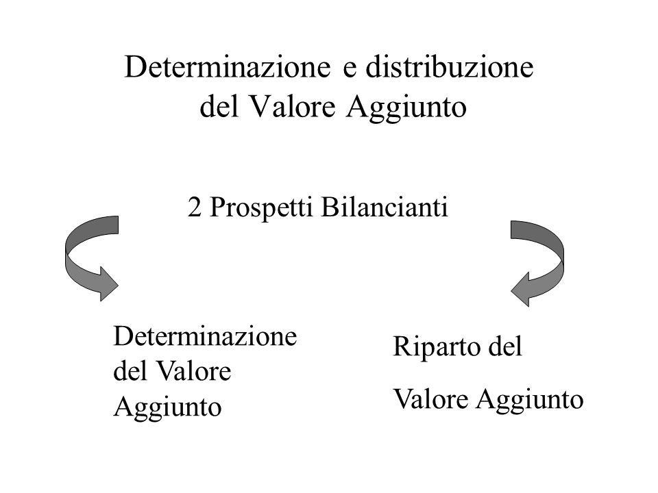 Determinazione e distribuzione del Valore Aggiunto 2 Prospetti Bilancianti Determinazione del Valore Aggiunto Riparto del Valore Aggiunto