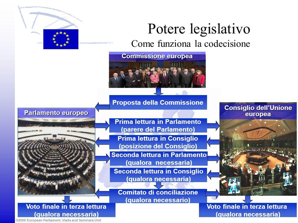 ©2006 European Parliament, Visits and Seminars Unit LUNIONE COME ATTORE GLOBALE SPESE AGRICOLE AMMINISTRAZIONE CRESCITA SOSTENIBILE Coesione Competitività CITTADINANZA, LIBERTÀ, SICUREZZA E GIUSTIZIA 43% 5% EUR 126,6 Mld 34% 5,6% 11%1% Bilancio dellUnione europea Anno finanziario 2007 SVILUPPO RURALE 2007 COMPENSAZIONI 0.4%