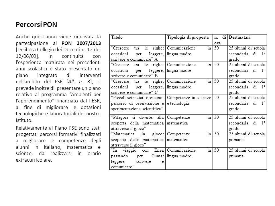Percorsi PON Anche questanno viene rinnovata la partecipazione al PON 2007/2013 [Delibera Collegio dei Docenti n. 12 del 12/06/09]. In continuità con