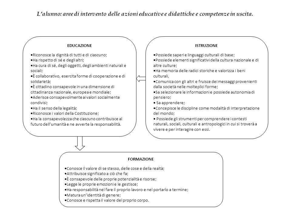 Curricolo Verticale centrato sulle competenze ai sensi delle Indicazioni per il Curricolo (D.