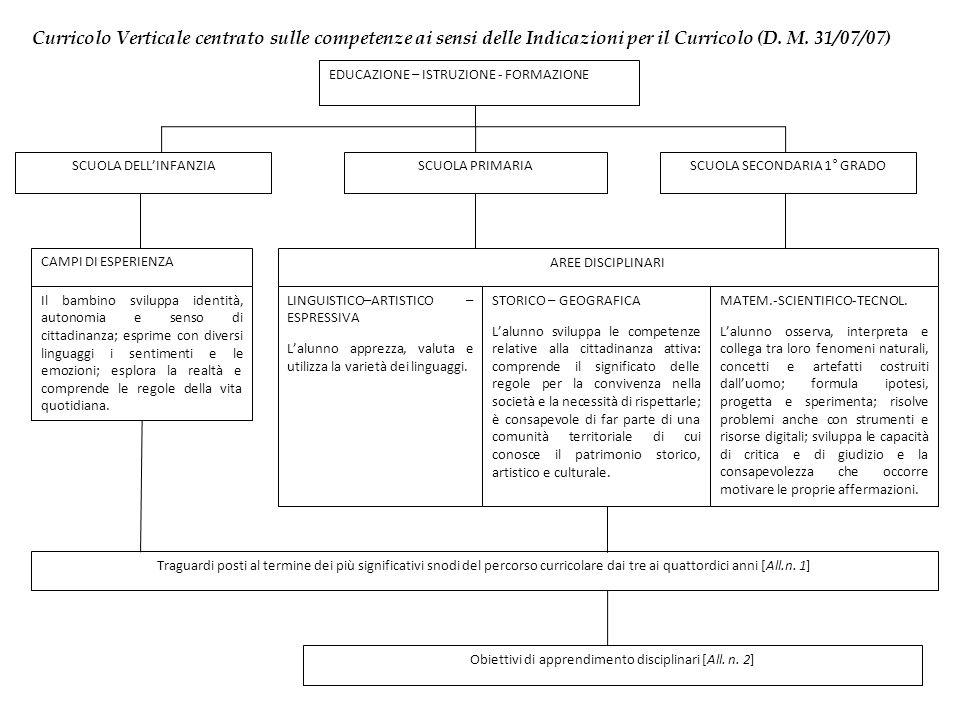 Curricolo Verticale centrato sulle competenze ai sensi delle Indicazioni per il Curricolo (D. M. 31/07/07) EDUCAZIONE – ISTRUZIONE - FORMAZIONE SCUOLA