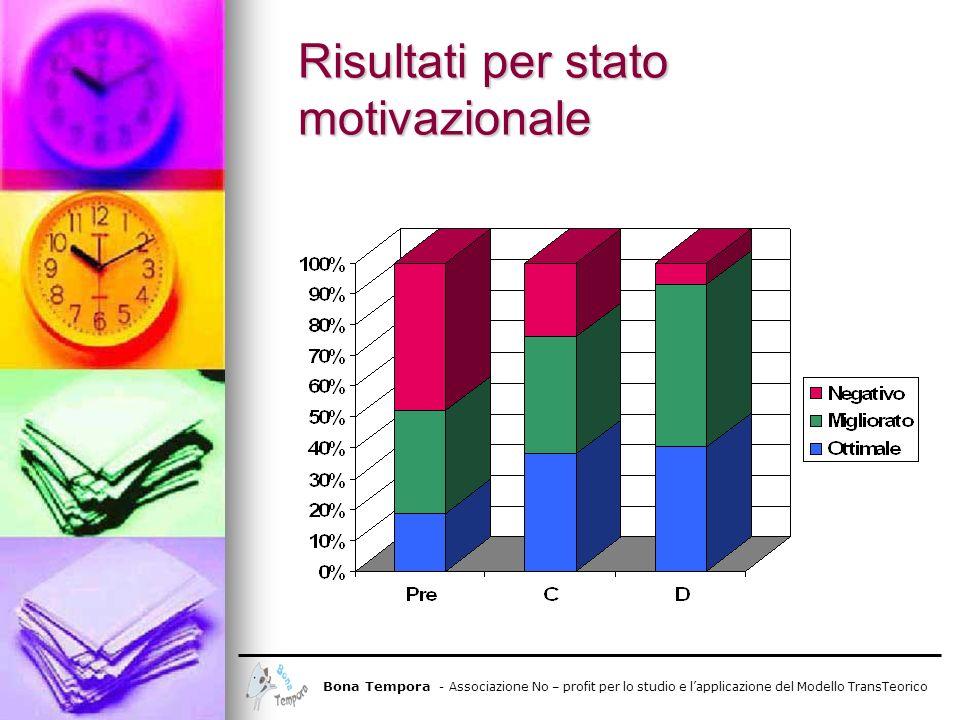Risultati per stato motivazionale Bona Tempora - Associazione No – profit per lo studio e lapplicazione del Modello TransTeorico