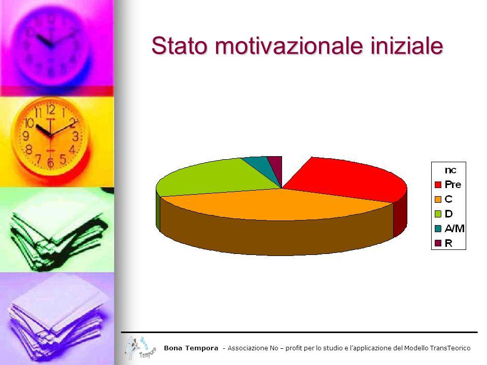Stato motivazionale iniziale Bona Tempora - Associazione No – profit per lo studio e lapplicazione del Modello TransTeorico