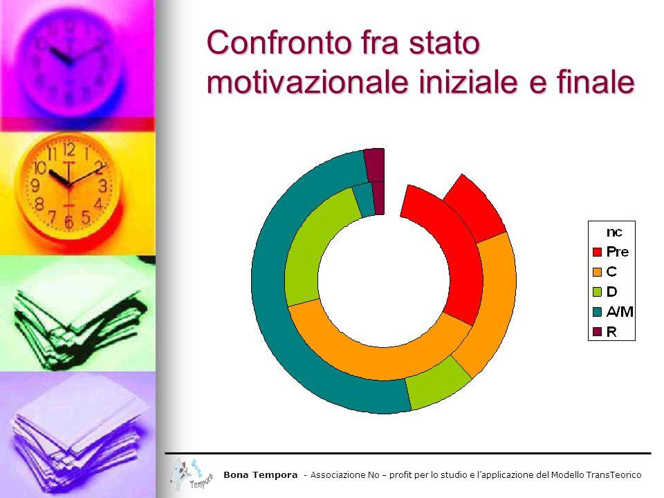 Confronto fra stato motivazionale iniziale e finale Bona Tempora - Associazione No – profit per lo studio e lapplicazione del Modello TransTeorico