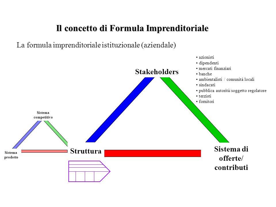 Sistema competitivo Sistema prodotto azionisti dipendenti mercati finanziari banche ambientalisti / comunità locali sindacati pubblica autorità/sogget
