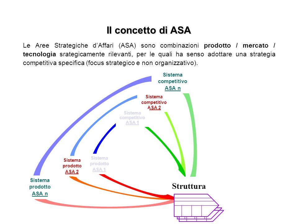 Il concetto di ASA Le Aree Strategiche dAffari (ASA) sono combinazioni prodotto / mercato / tecnologia srategicamente rilevanti, per le quali ha senso