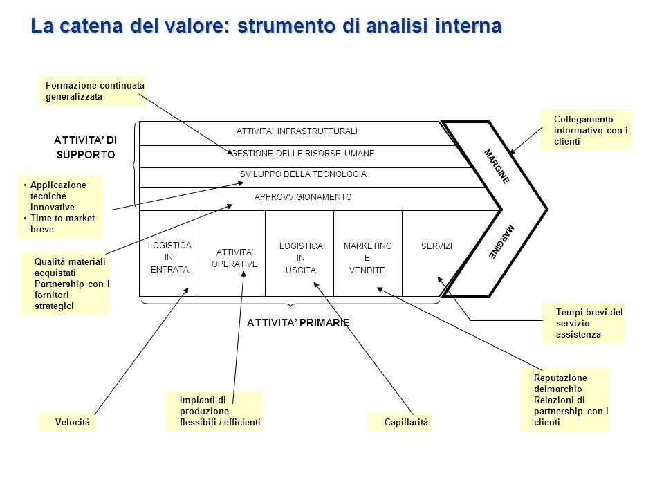 La catena del valore: strumento di analisi interna Formazione continuata generalizzata Applicazione tecniche innovative Time to market breve Velocità