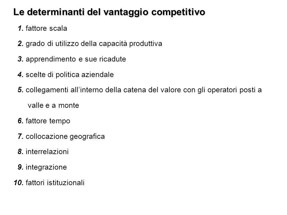 Le determinanti del vantaggio competitivo 1. fattore scala 2. grado di utilizzo della capacità produttiva 3. apprendimento e sue ricadute 4. scelte di