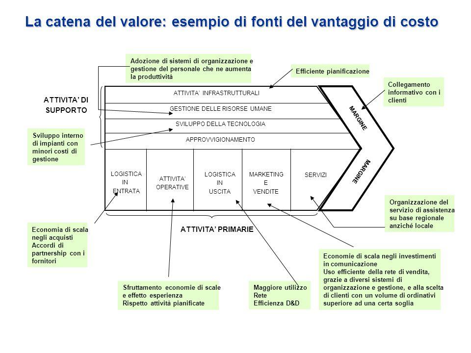 La catena del valore: esempio di fonti del vantaggio di costo Sviluppo interno di impianti con minori costi di gestione Sfruttamento economie di scale