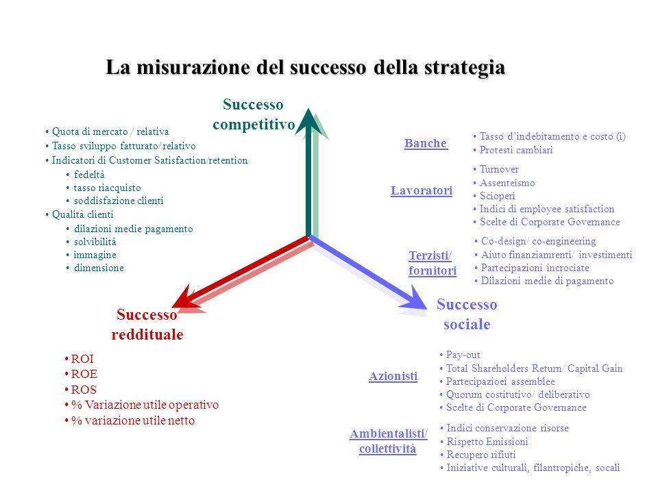 Successo competitivo Successo sociale Successo reddituale ROI ROE ROS % Variazione utile operativo % variazione utile netto Quota di mercato / relativ