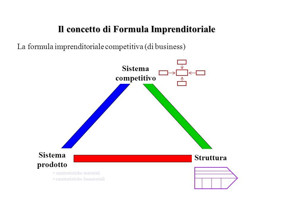 Il concetto di Formula Imprenditoriale La formula imprenditoriale competitiva (di business) Sistema competitivo Sistema prodotto caratteristiche mater