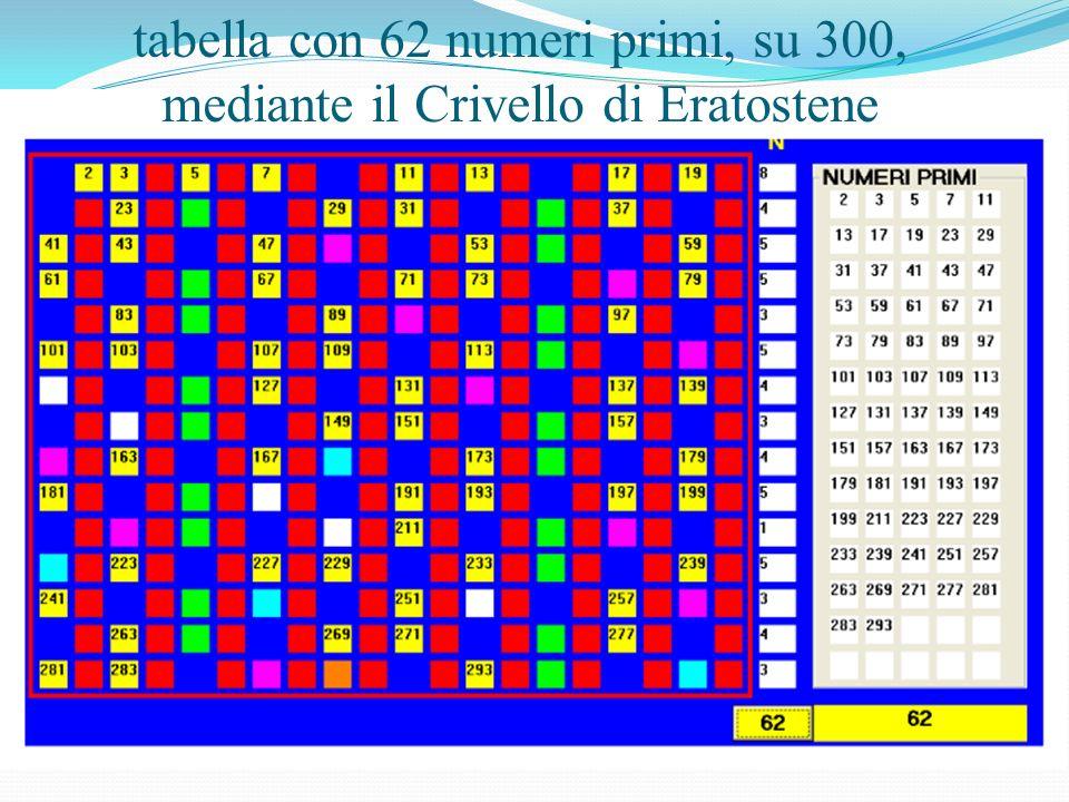 tabella con 62 numeri primi, su 300, mediante il Crivello di Eratostene