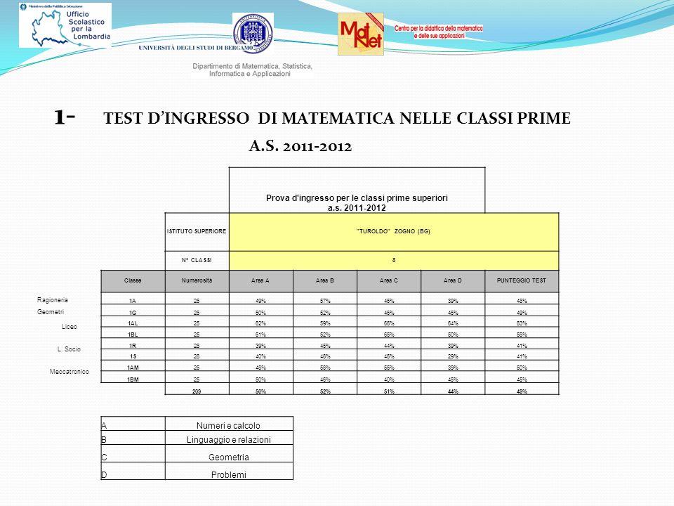 1- TEST DINGRESSO DI MATEMATICA NELLE CLASSI PRIME A.S. 2011-2012 Prova d'ingresso per le classi prime superiori a.s. 2011-2012 ISTITUTO SUPERIORE