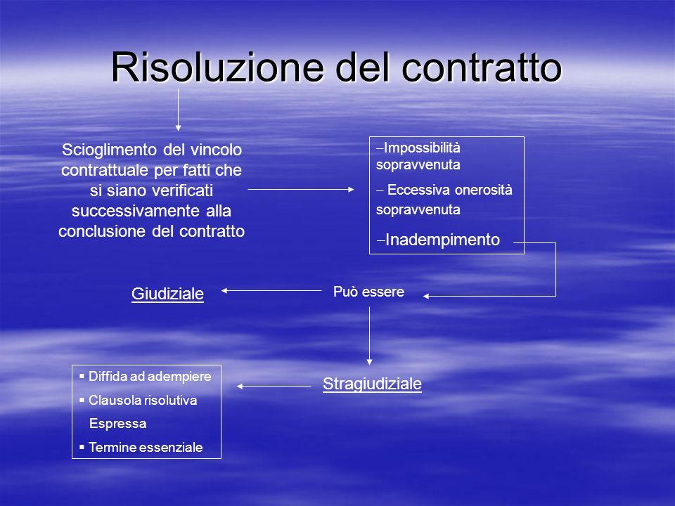 Risoluzione del contratto Scioglimento del vincolo contrattuale per fatti che si siano verificati successivamente alla conclusione del contratto Impos