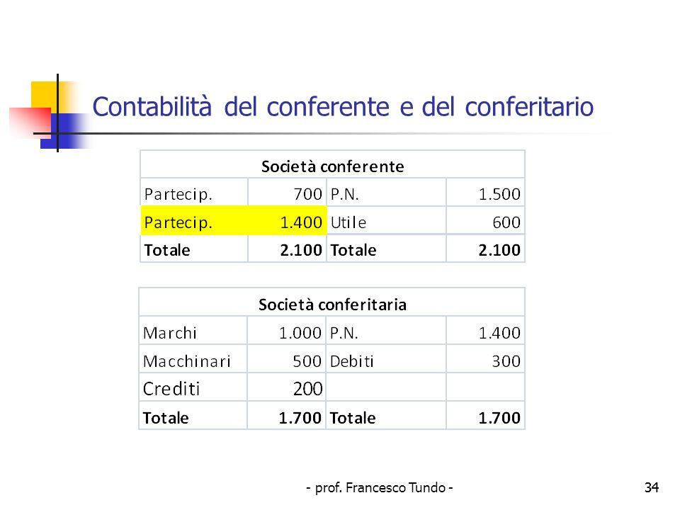 - prof. Francesco Tundo -34 Contabilità del conferente e del conferitario 34