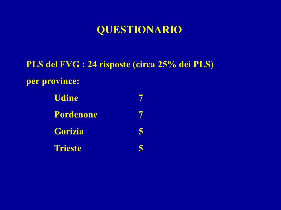 QUESTIONARIO PLS del FVG : 24 risposte (circa 25% dei PLS) per province: Udine7 Pordenone7 Gorizia5 Trieste5