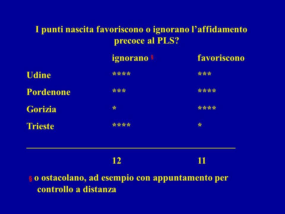 I punti nascita favoriscono o ignorano laffidamento precoce al PLS.