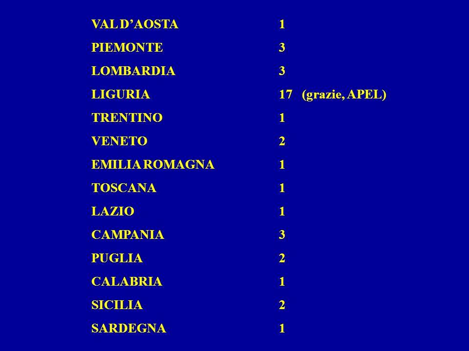 VAL DAOSTA1 PIEMONTE3 LOMBARDIA3 LIGURIA17 (grazie, APEL) TRENTINO1 VENETO2 EMILIA ROMAGNA1 TOSCANA1 LAZIO1 CAMPANIA3 PUGLIA2 CALABRIA1 SICILIA2 SARDEGNA1