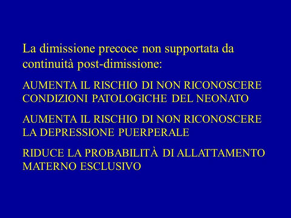La dimissione precoce non supportata da continuità post-dimissione: AUMENTA IL RISCHIO DI NON RICONOSCERE CONDIZIONI PATOLOGICHE DEL NEONATO AUMENTA IL RISCHIO DI NON RICONOSCERE LA DEPRESSIONE PUERPERALE RIDUCE LA PROBABILITÀ DI ALLATTAMENTO MATERNO ESCLUSIVO