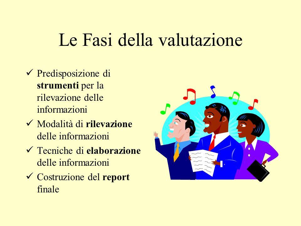 I tempi della valutazione In itinene (Rilevo informazioni sullandamento delle attività) Finale ( Rilevo informazioni sui risultati raggiunti) Dimpatto ( Rilevo informazioni sugli effetti dei risultati prodotti).
