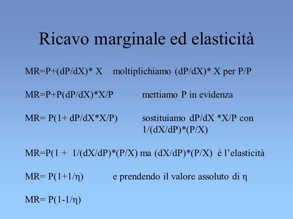 Ricavo marginale ed elasticità MR=P+(dP/dX)* X moltiplichiamo (dP/dX)* X per P/P MR=P+P(dP/dX)*X/P mettiamo P in evidenza MR= P(1+ dP/dX*X/P) sostituiamo dP/dX *X/P con 1/(dX/dP)*(P/X) MR=P(1 + 1/(dX/dP)*(P/X) ma (dX/dP)*(P/X) è lelasticità MR= P(1+1/η) e prendendo il valore assoluto di η MR= P(1-1/η)