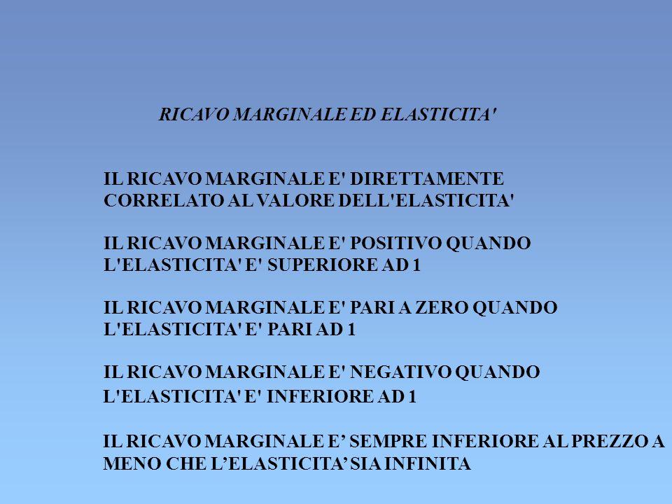 RICAVO MARGINALE ED ELASTICITA IL RICAVO MARGINALE E DIRETTAMENTE CORRELATO AL VALORE DELL ELASTICITA IL RICAVO MARGINALE E POSITIVO QUANDO L ELASTICITA E SUPERIORE AD 1 IL RICAVO MARGINALE E PARI A ZERO QUANDO L ELASTICITA E PARI AD 1 IL RICAVO MARGINALE E NEGATIVO QUANDO L ELASTICITA E INFERIORE AD 1 IL RICAVO MARGINALE E SEMPRE INFERIORE AL PREZZO A MENO CHE LELASTICITA SIA INFINITA