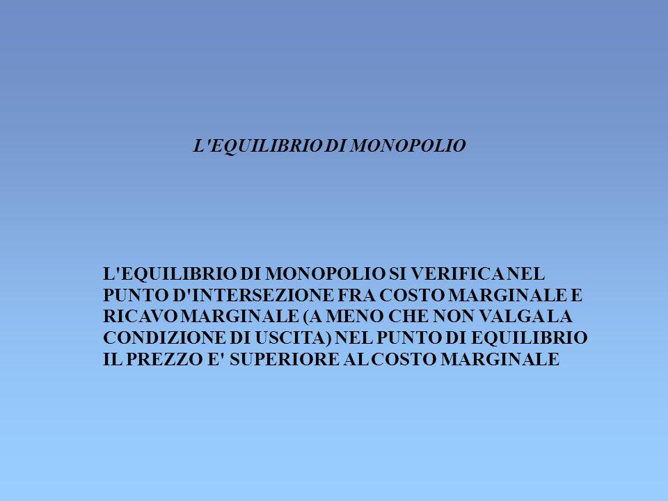 L EQUILIBRIO DI MONOPOLIO L EQUILIBRIO DI MONOPOLIO SI VERIFICA NEL PUNTO D INTERSEZIONE FRA COSTO MARGINALE E RICAVO MARGINALE (A MENO CHE NON VALGA LA CONDIZIONE DI USCITA) NEL PUNTO DI EQUILIBRIO IL PREZZO E SUPERIORE AL COSTO MARGINALE