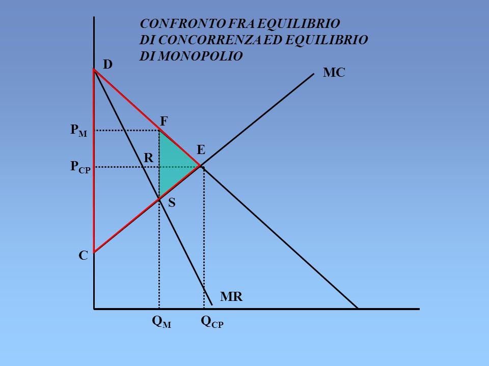 D F E R S MC C PMPM P CP Q CP QMQM CONFRONTO FRA EQUILIBRIO DI CONCORRENZA ED EQUILIBRIO DI MONOPOLIO MR