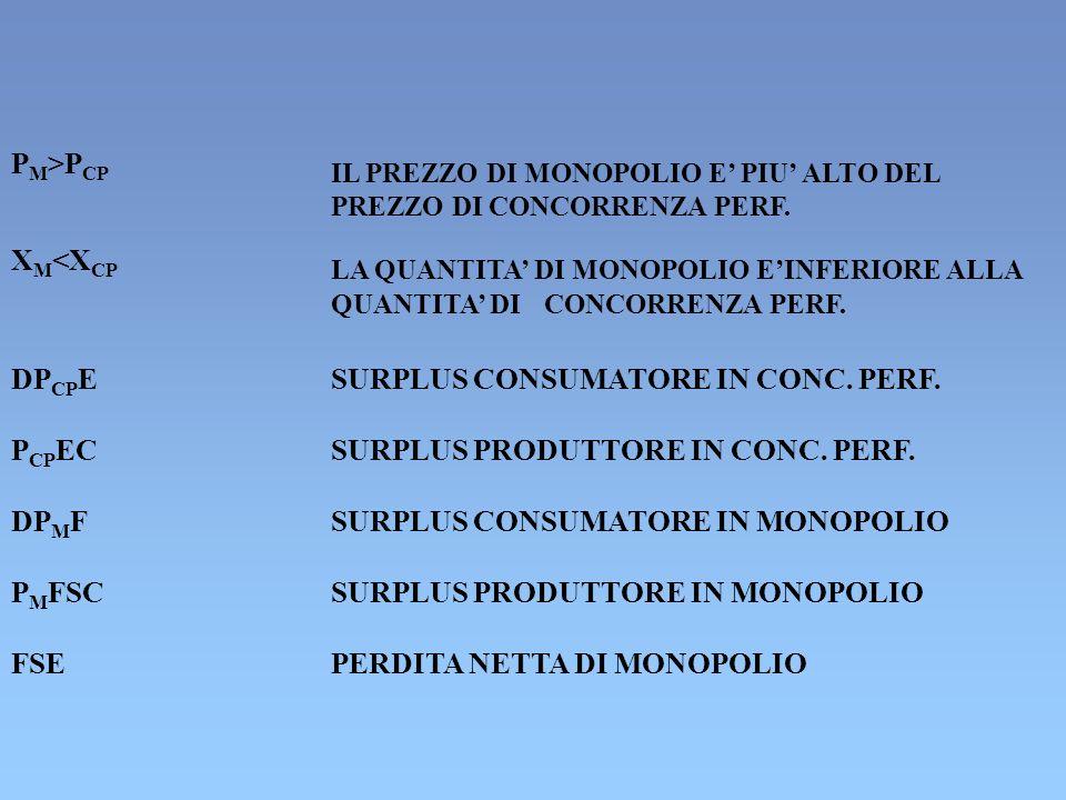 P M >P CP IL PREZZO DI MONOPOLIO E PIU ALTO DEL PREZZO DI CONCORRENZA PERF.