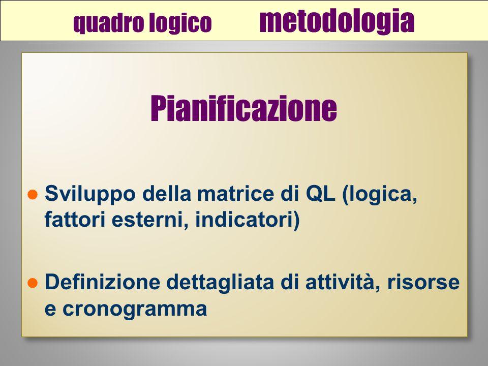 quadro logico metodologia Pianificazione Sviluppo della matrice di QL (logica, fattori esterni, indicatori) Definizione dettagliata di attività, risorse e cronogramma Pianificazione Sviluppo della matrice di QL (logica, fattori esterni, indicatori) Definizione dettagliata di attività, risorse e cronogramma
