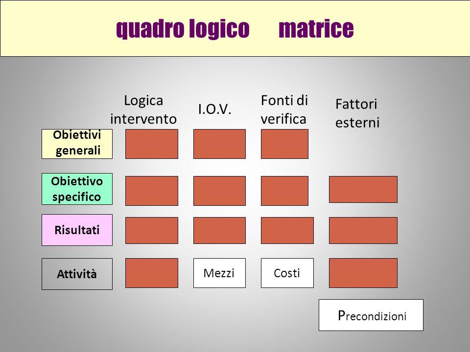 quadro logico matrice Obiettivi generali Obiettivo specifico Risultati Attività MezziCosti P recondizioni Logica intervento I.O.V.