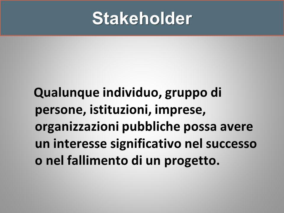 Stakeholder Qualunque individuo, gruppo di persone, istituzioni, imprese, organizzazioni pubbliche possa avere un interesse significativo nel successo o nel fallimento di un progetto.