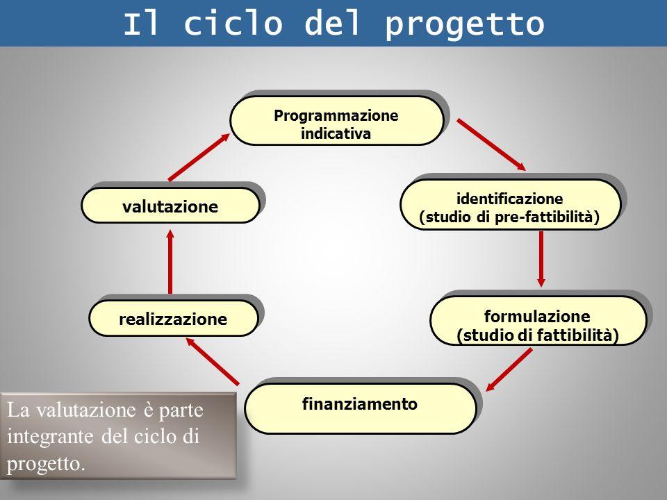 Programmazione indicativa identificazione (studio di pre-fattibilità) identificazione (studio di pre-fattibilità) formulazione (studio di fattibilità) formulazione (studio di fattibilità) finanziamento realizzazione valutazione Il ciclo del progetto La valutazione è parte integrante del ciclo di progetto.