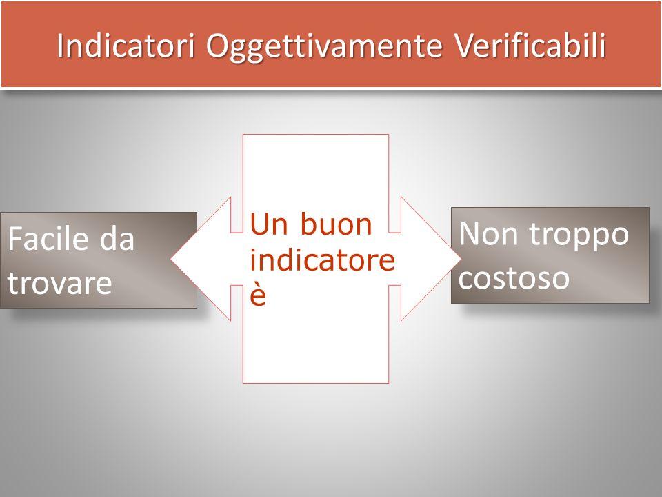 Non troppo costoso Facile da trovare Un buon indicatore è Indicatori Oggettivamente Verificabili