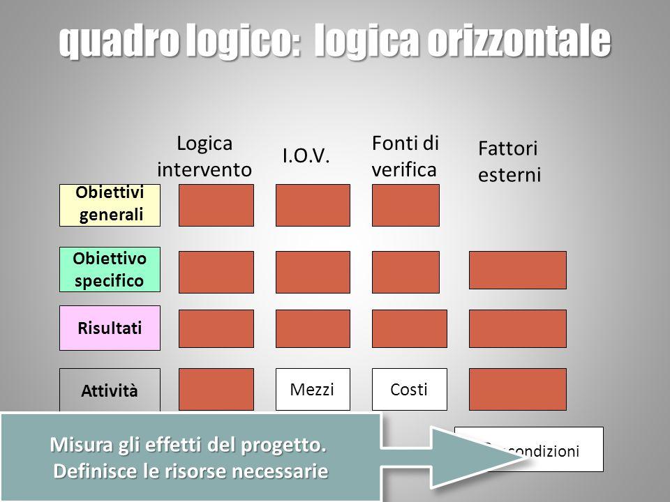 quadro logico: logica orizzontale Obiettivi generali Obiettivo specifico Risultati Attività MezziCosti P recondizioni Logica intervento I.O.V.