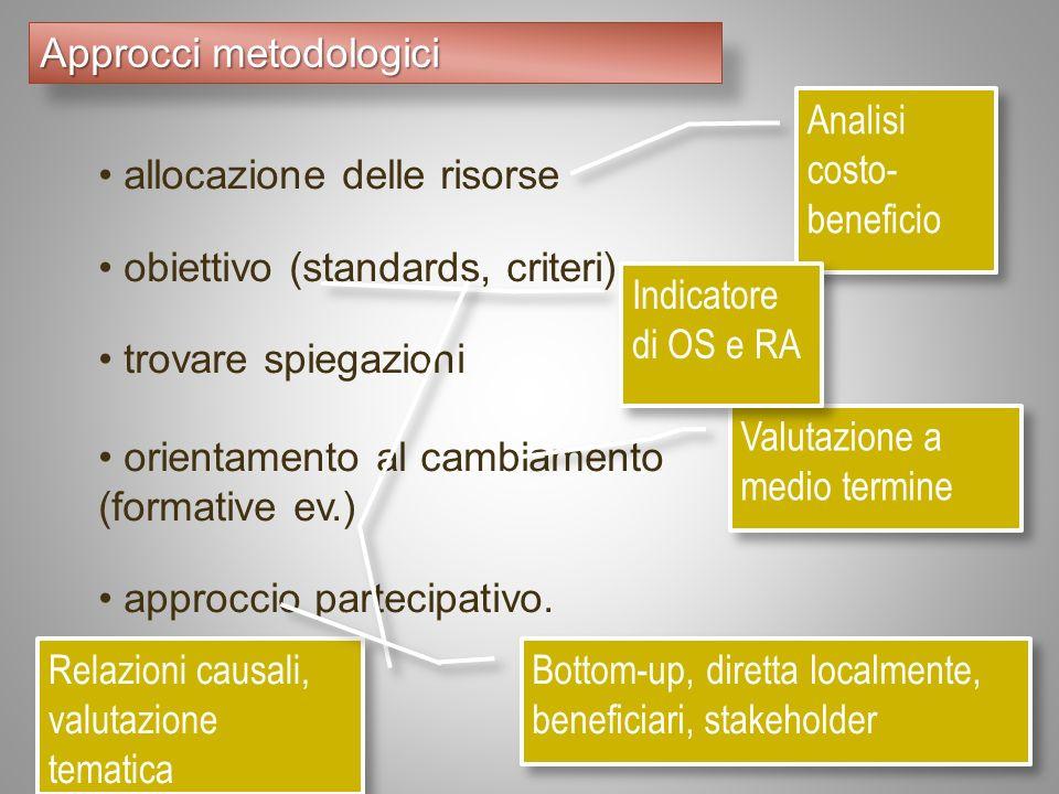 allocazione delle risorse obiettivo (standards, criteri) trovare spiegazioni orientamento al cambiamento (formative ev.) approccio partecipativo.