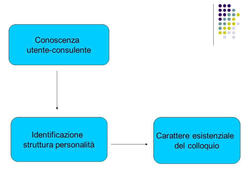 Conoscenza utente-consulente Identificazione struttura personalità Carattere esistenziale del colloquio