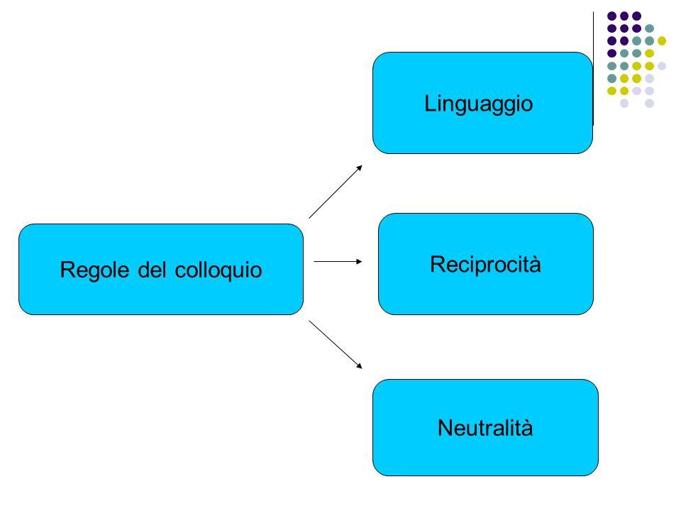 Regole del colloquio Linguaggio Neutralità Reciprocità