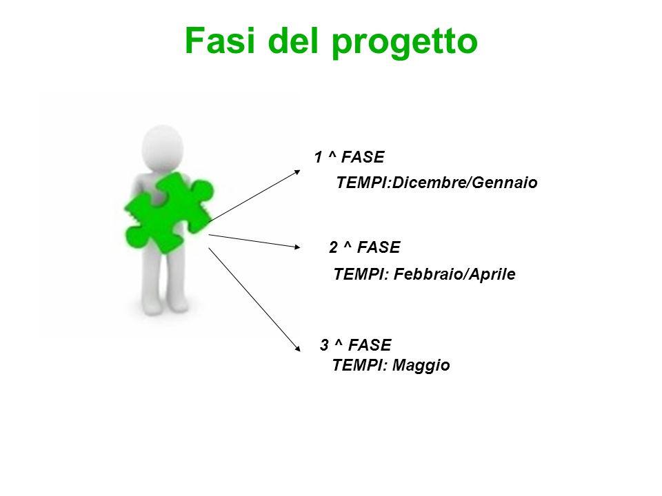 Fasi del progetto 1 ^ FASE 2 ^ FASE 3 ^ FASE TEMPI:Dicembre/Gennaio TEMPI: Febbraio/Aprile TEMPI: Maggio