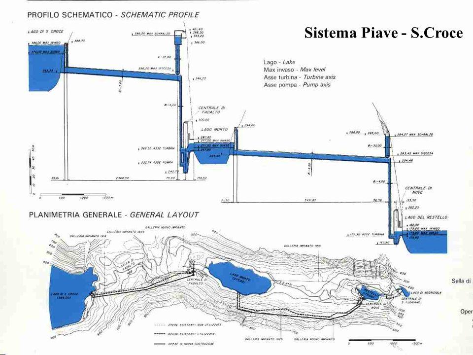 10 I serbatoi idroelettrici sono spesso interconnessi in gruppi Planimetria generale e profilo schematico del sistema Piave - S.Croce Gruppi di serbat