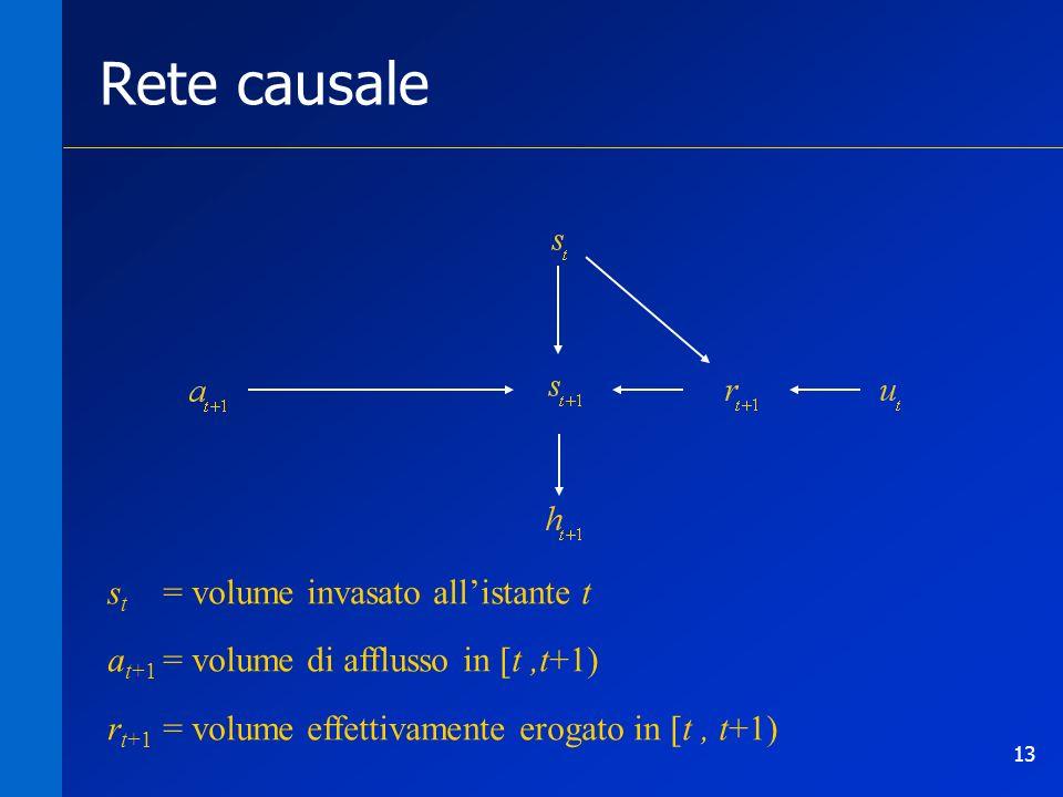 13 Rete causale s t = volume invasato allistante t a t+1 = volume di afflusso in [t,t+1) r t+1 = volume effettivamente erogato in [t, t+1)