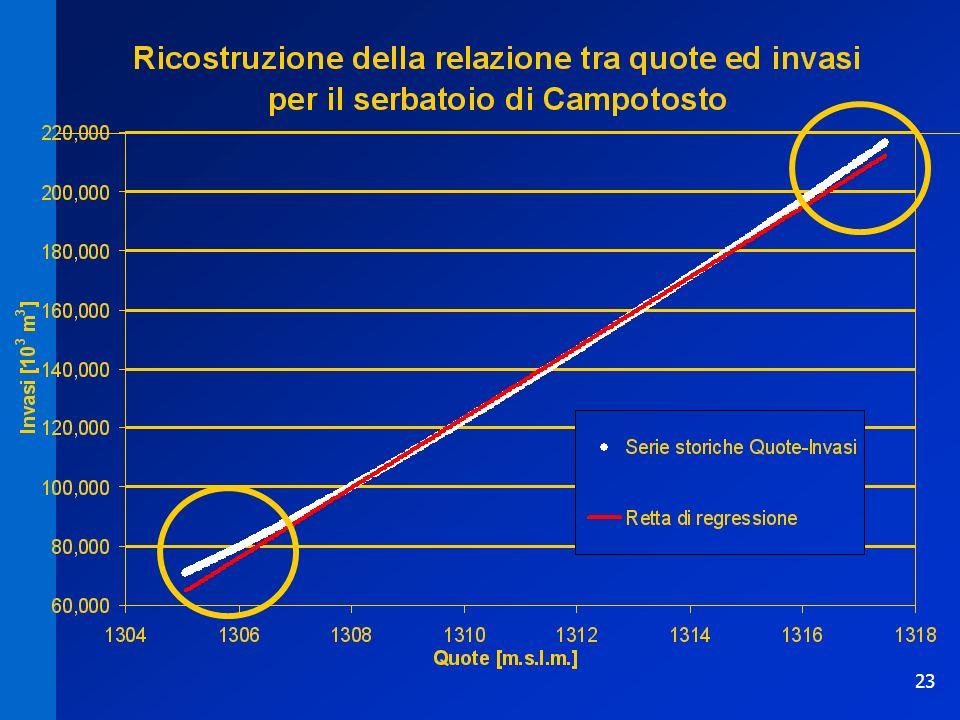 23 Relazione invaso-quota CampotostoRelazione invaso-quota Campotosto